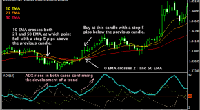 Using 1 minute scalping strategy