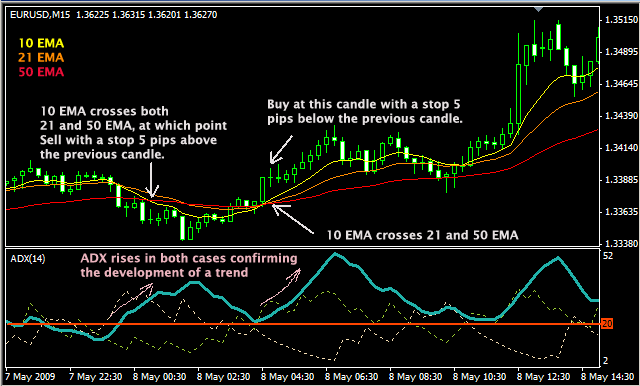 Strategy forex scalping