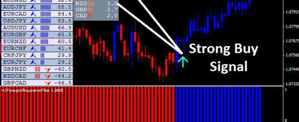Forex Tools For Creating Extreme Levels of Commutability